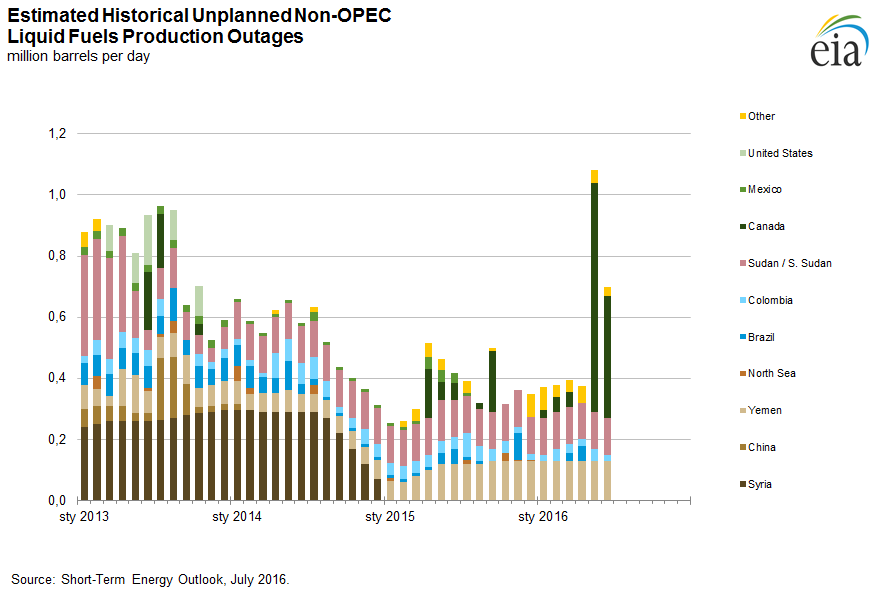 Niespodziewane ograniczenie produkcji w krajach niezrzeszonych w OPEC