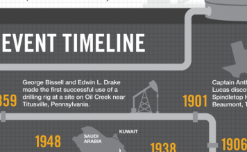 historia o ropie