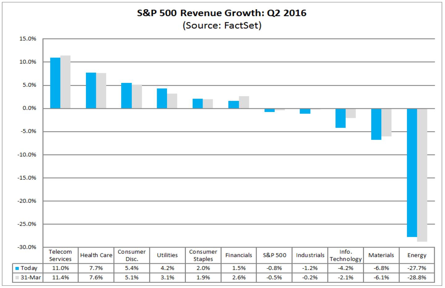 Oczekiwany spadek przychodów Q2-2016