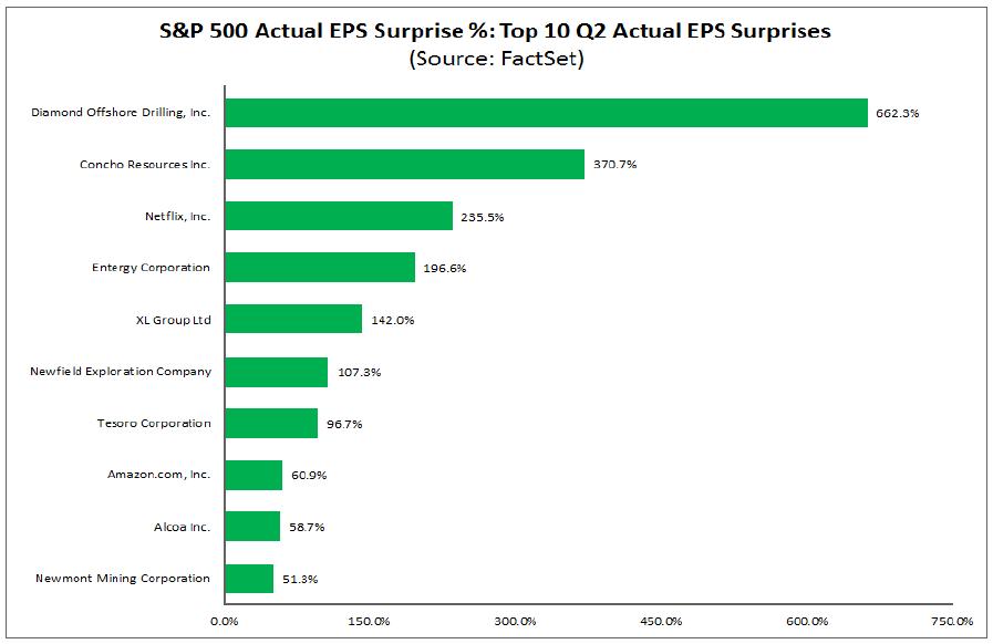 10 firm, które zaskoczyły pozytywnymi wynikami EPS w drugim kwartale
