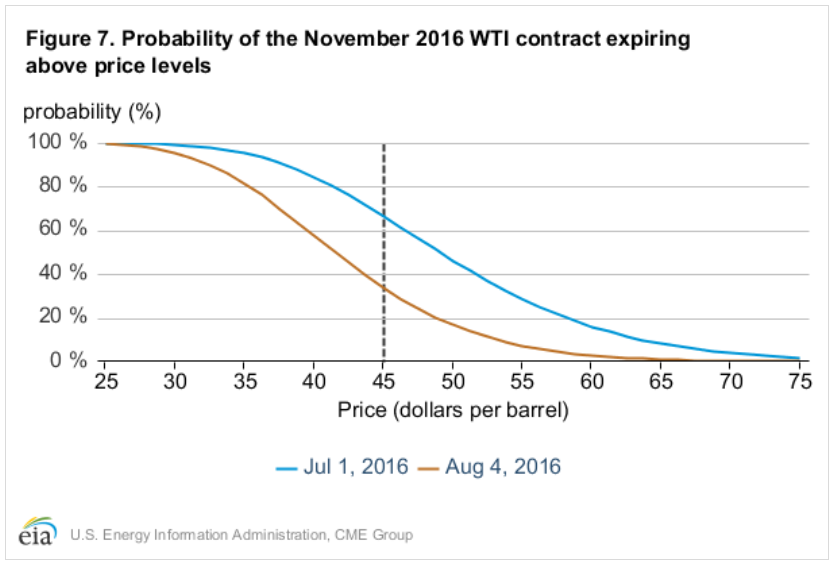 Prawdopodobieństwo wygaśnięcia listopadowych kontraktów na ropę WTI w określonej cenie