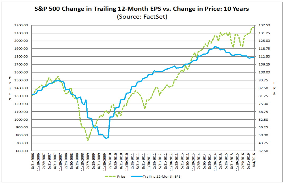 Wykres ceny w relacji do zysków na akcję (TTM)