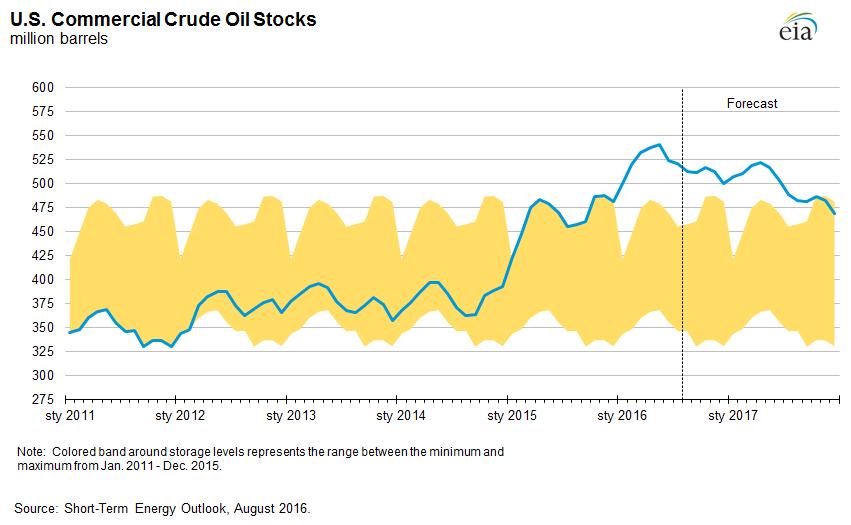 Zapasy ropy w USA