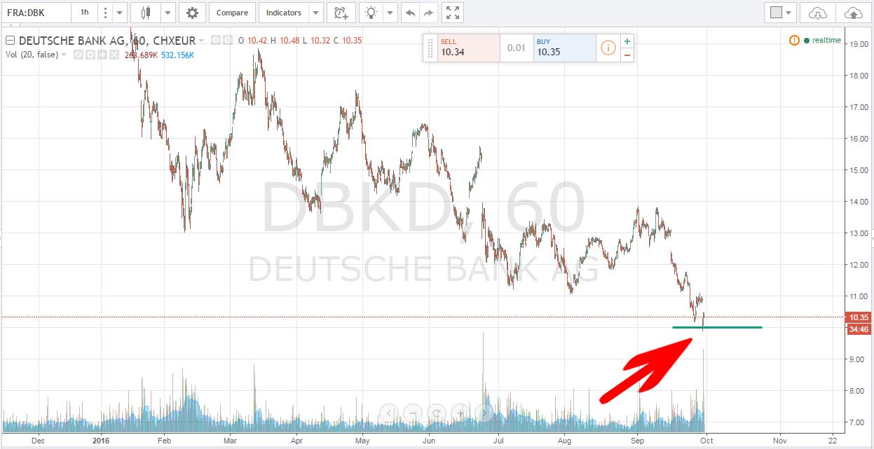 Kurs Deutsche Banku poniżej 10 euro