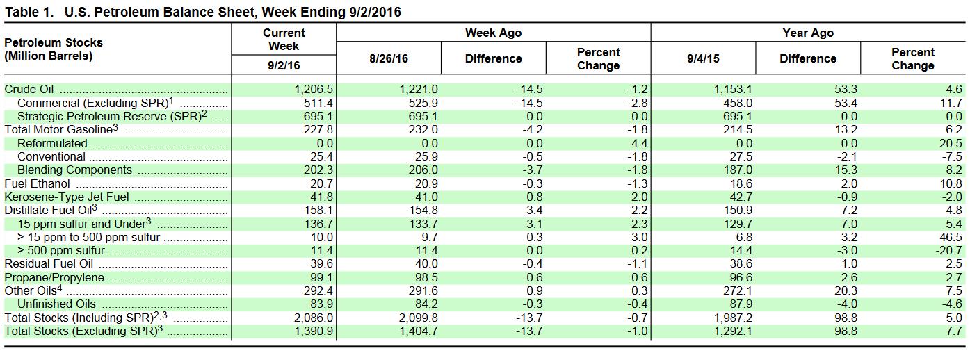 Dane EIA za tydzień kończący się 02-09-2016