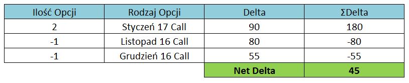 Przykład obliczania wartości Net Delta