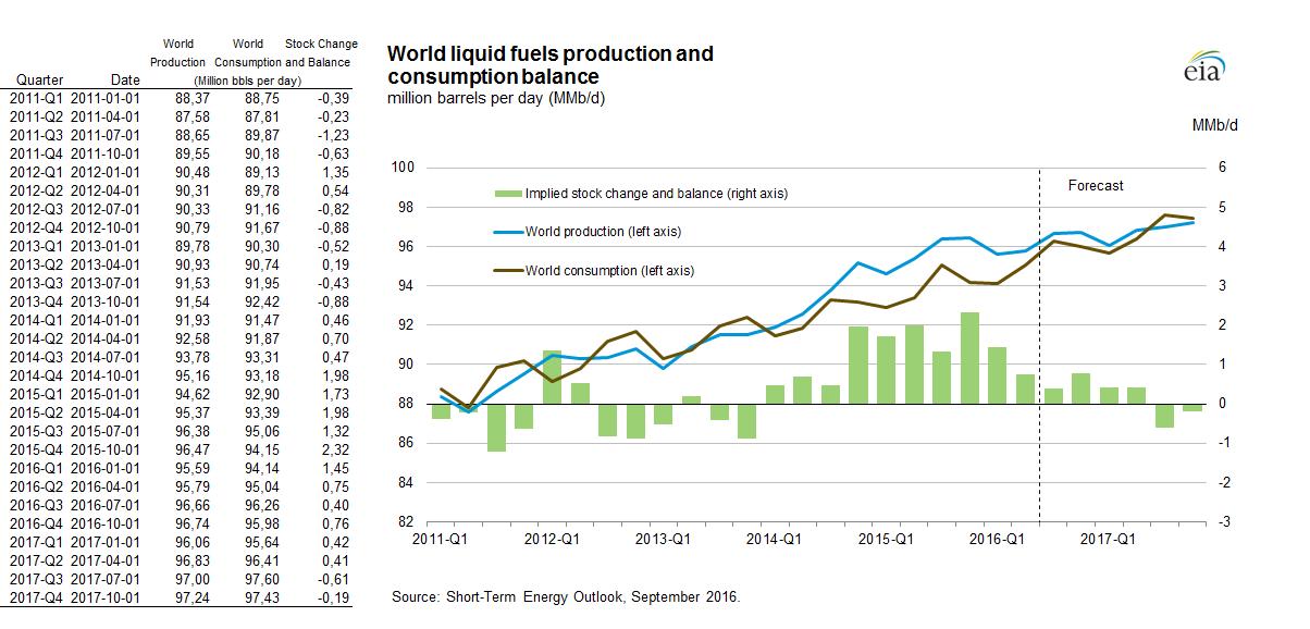 Bilans popytu i podaży paliw płynnych