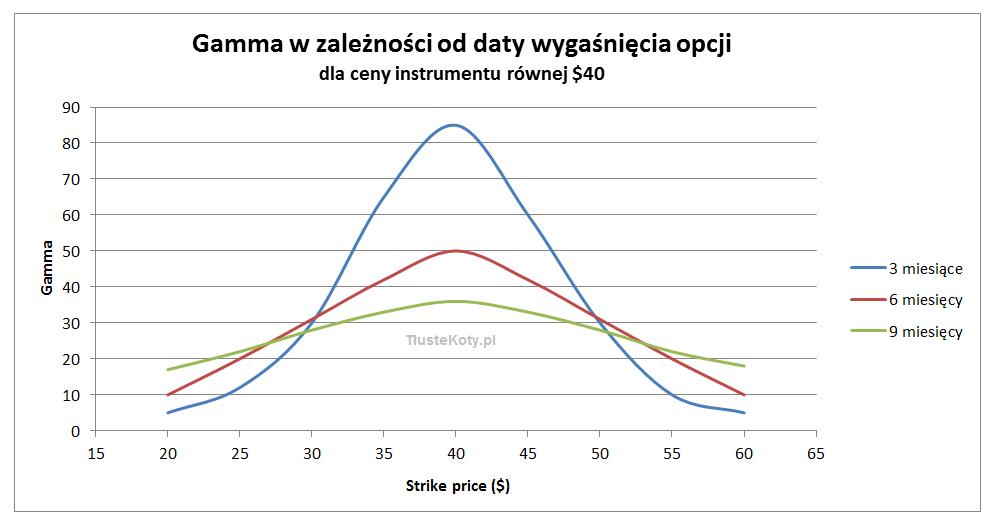 Poglądowe wartości parametru gamma w zależności od odległości strike price od ceny instrumentu bazowego i daty wygaśnięcia opcji