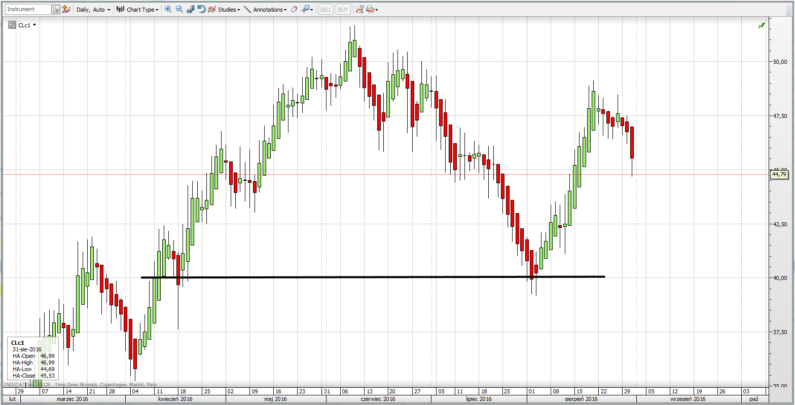 wykres cen ropy