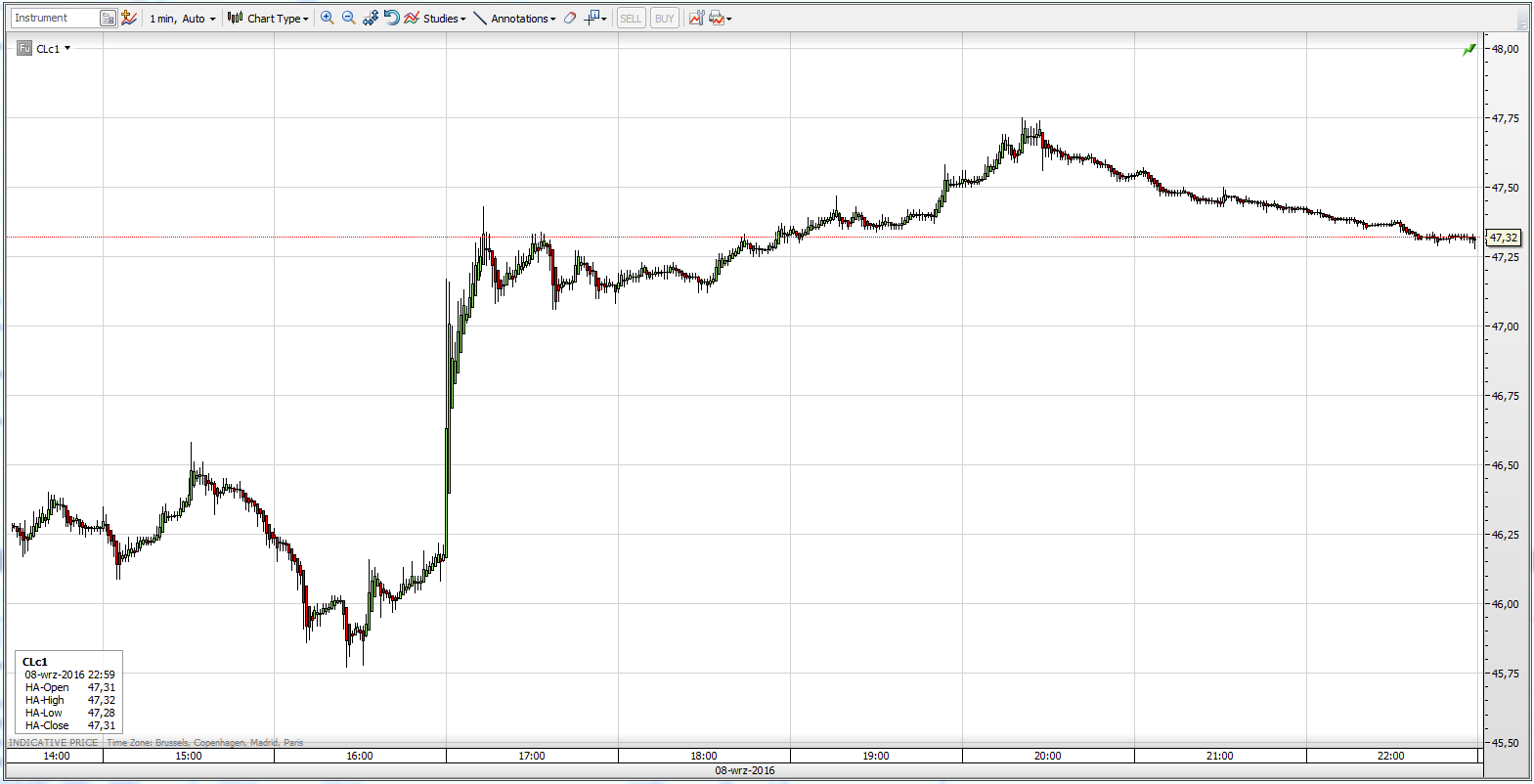 Reakcja spekulantów na dane EIA