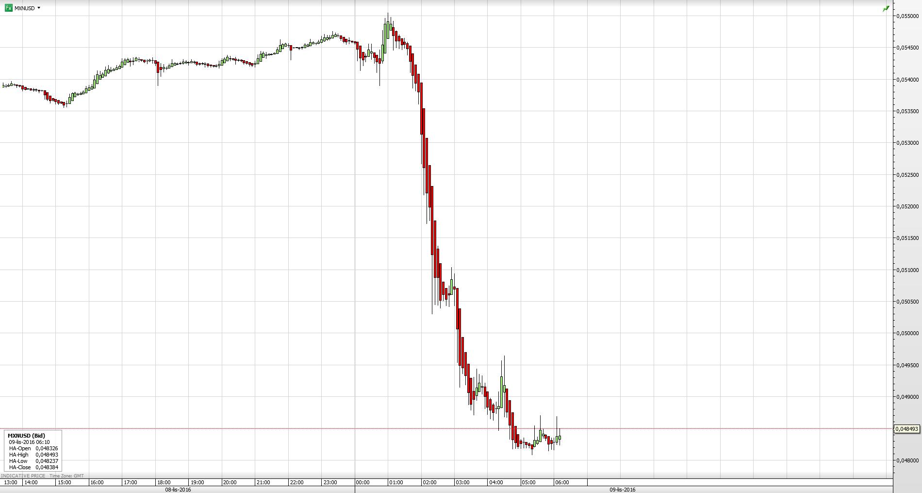 Para walutowa MXN/USD