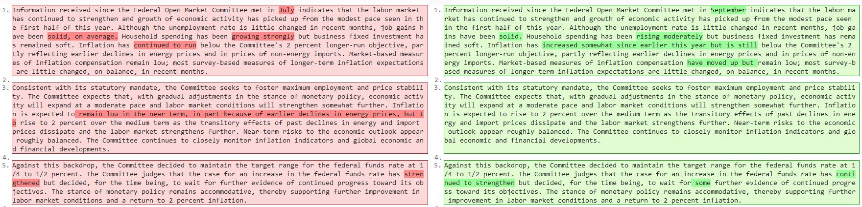Porównanie dwóch ostatnich oświadczeń FOMC