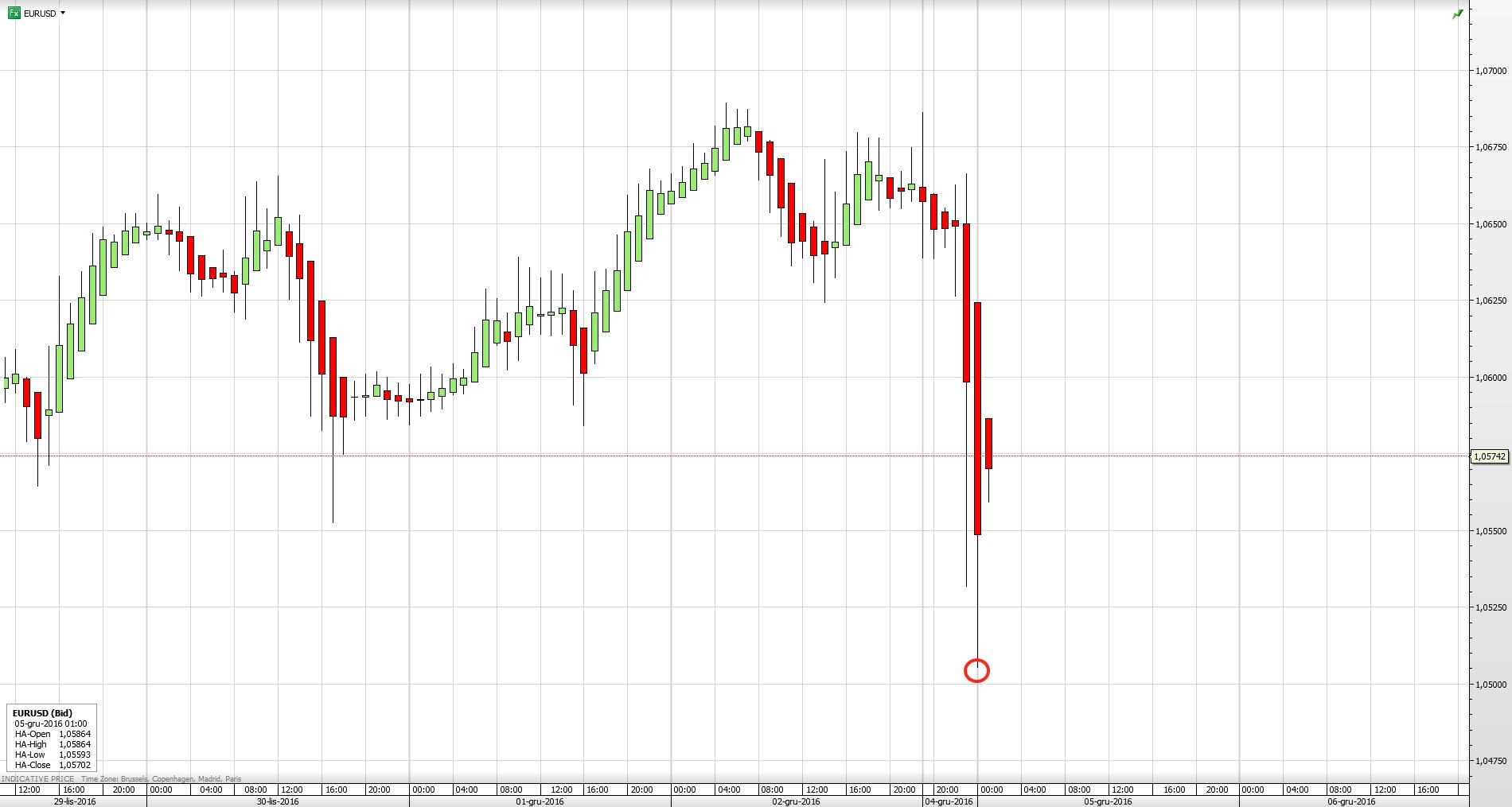 Reakcja pary walutowej EUR/USD na wyniki referendum we Włoszech