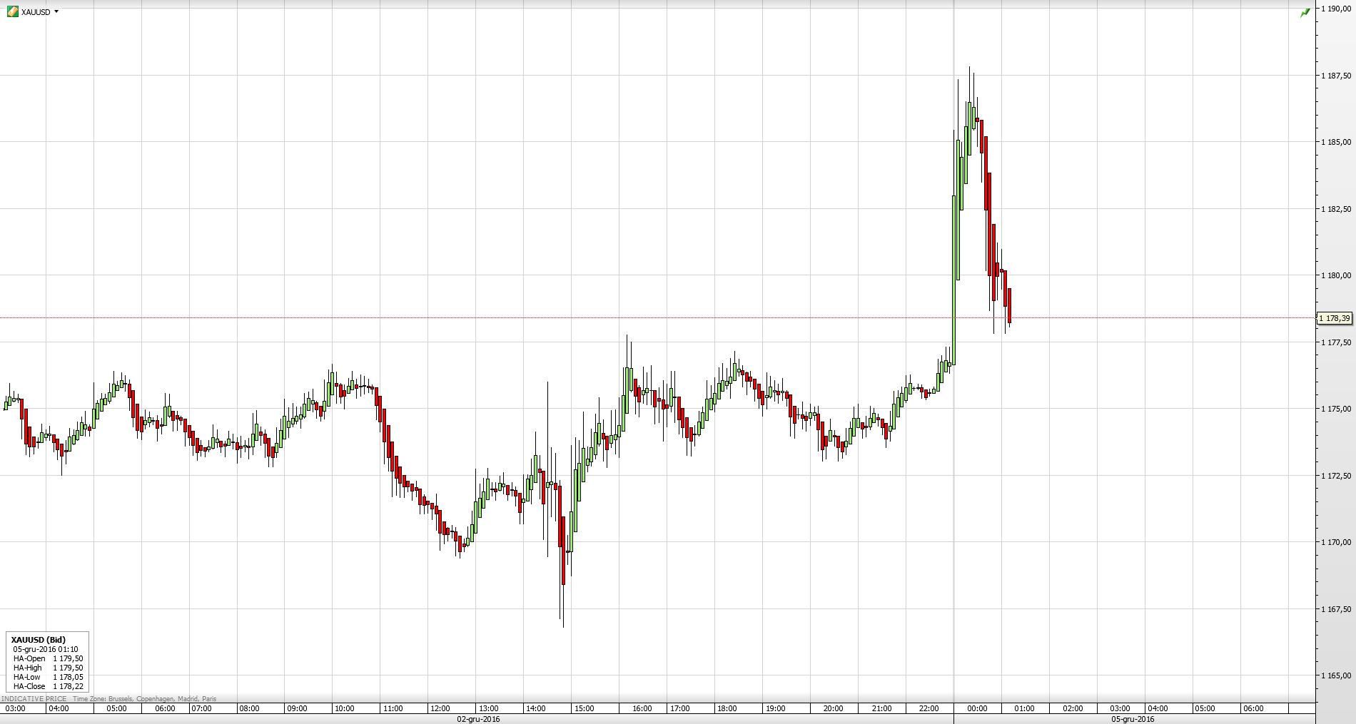 Pierwsza reakcja cen złota na wyniki referendum we Włoszech