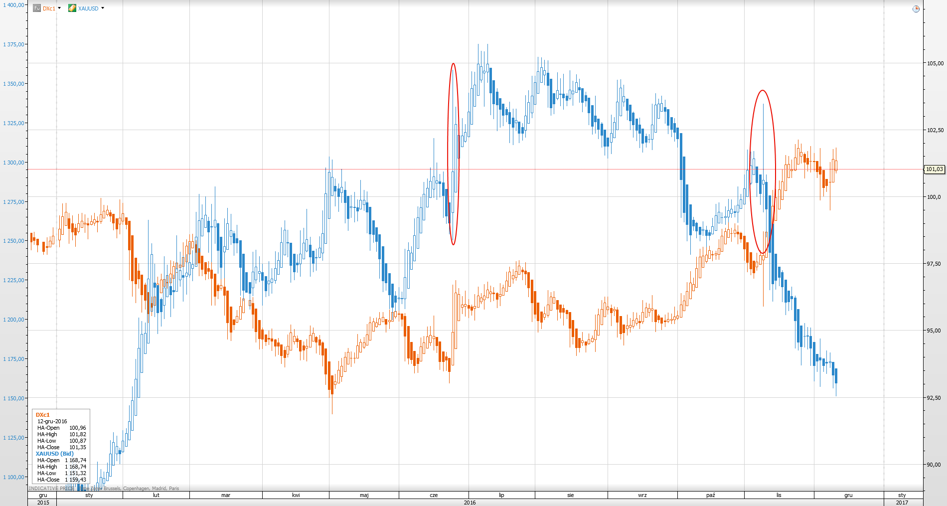 zloto-vs-dolar-index