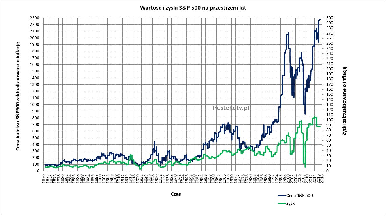 Wartość i zyski S&P500 na przestrzeni lat