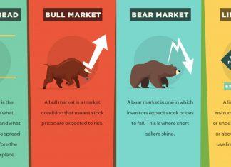definicje dla inwestora