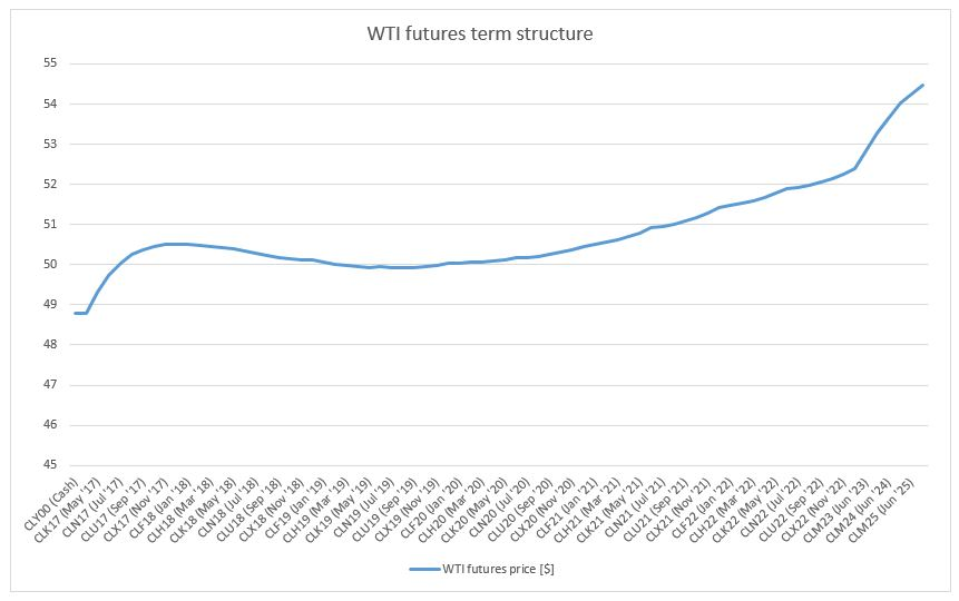 WTI futures term structure