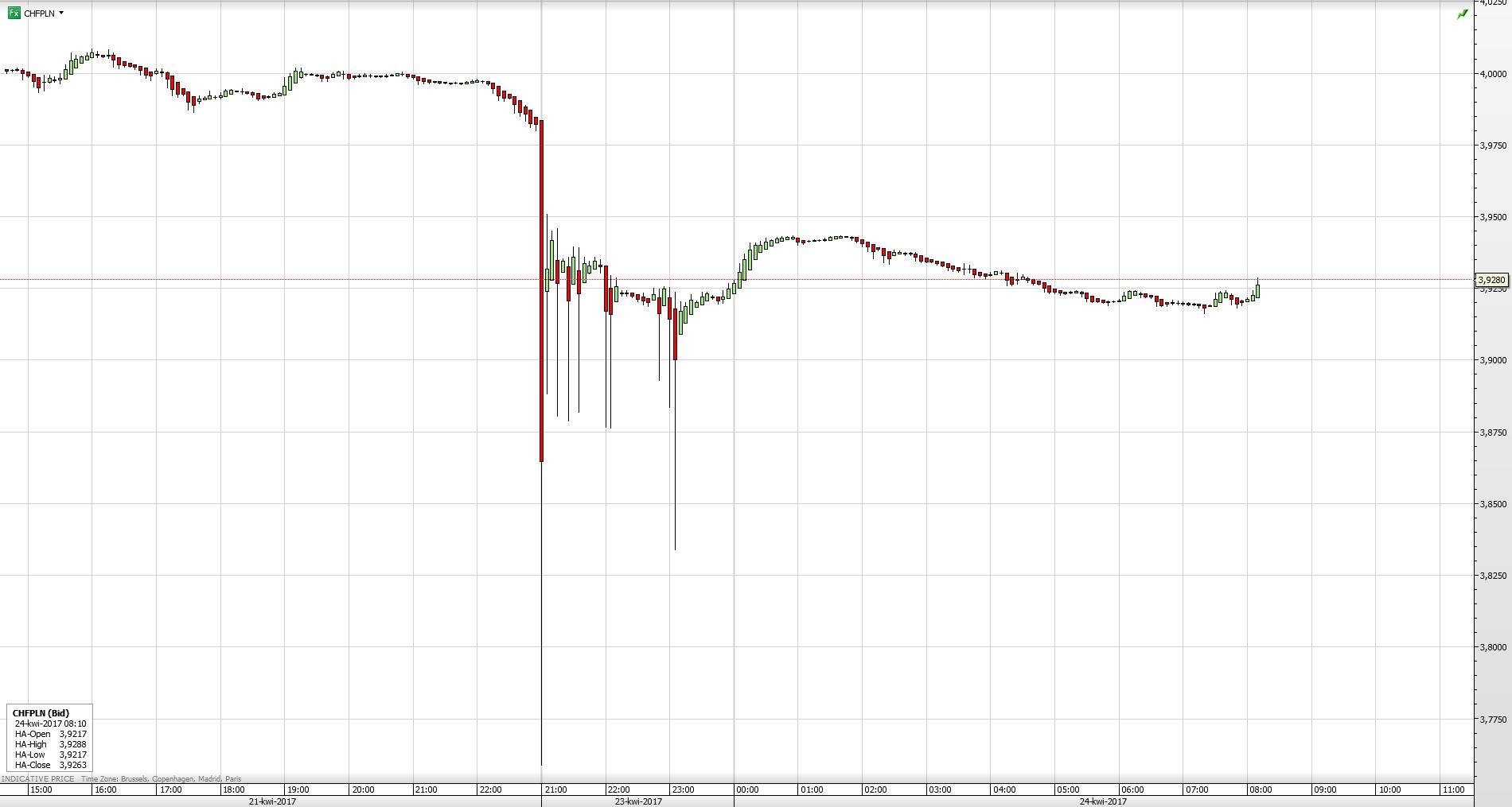 Reakcja pary walutowej CHF/PLN na wyniki pierwszej tury wyborów prezydenckich we Francji