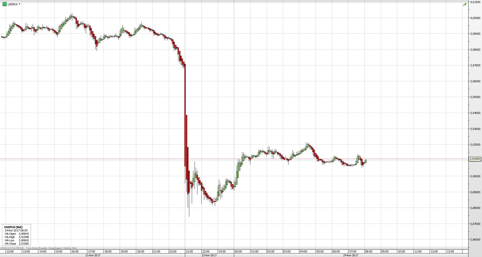 Reakcja pary walutowej USD/PLN na wyniki pierwszej tury wyborów prezydenckich we Francji