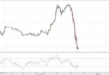 kontrakty na S&P500