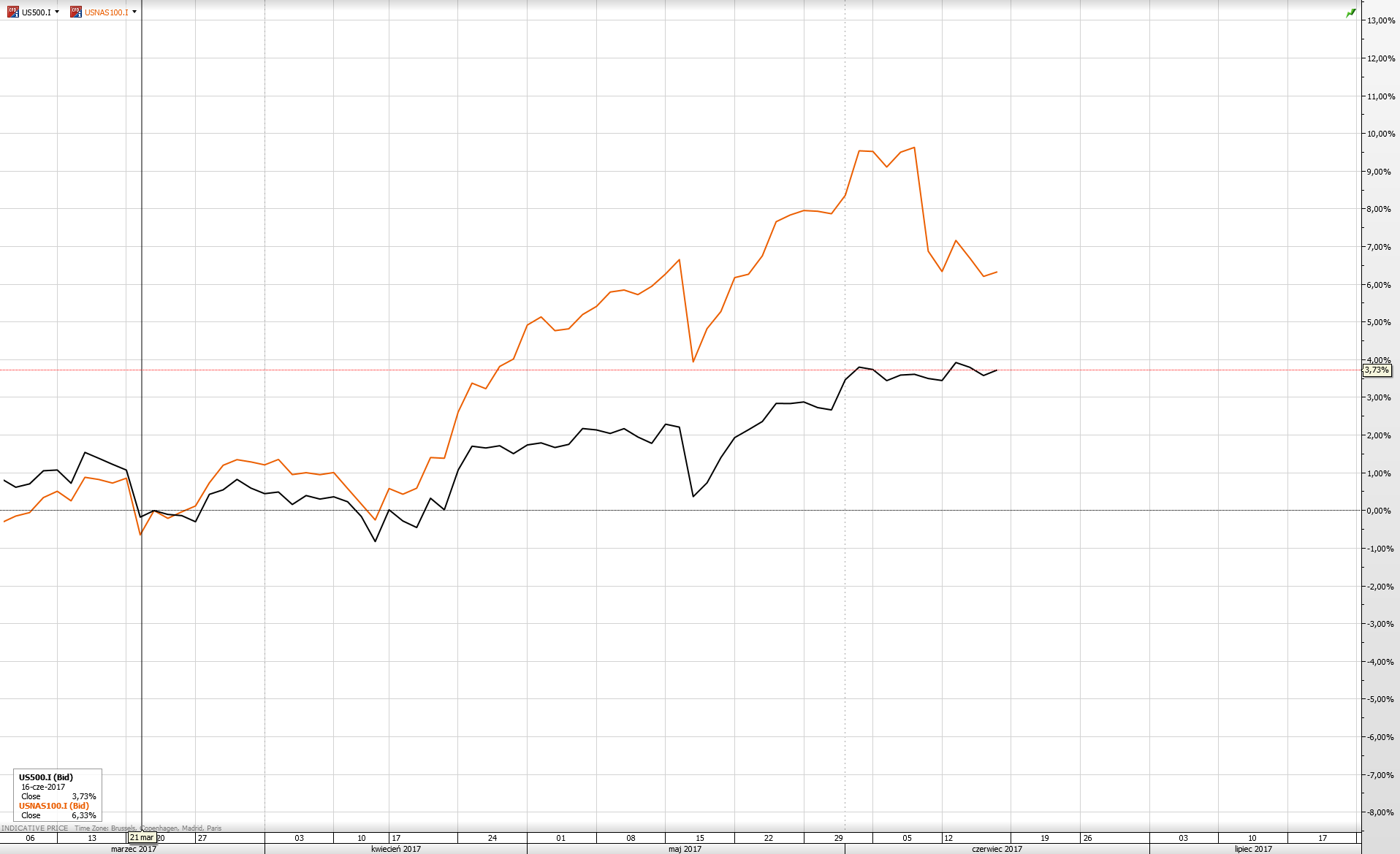 SP500 vs NASDAQ100 %