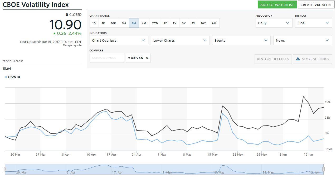 wykres VIX vs VXN na przestrzeni 3 miesięcy w Q2-2017