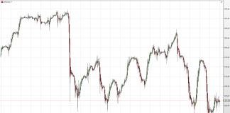 Kontrakty na NASDAQ 100 - czerwiec 2017