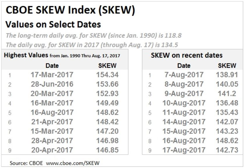 Najwyższe wartości indeksu SKEW od 1990 roku i w sierpniu 2017