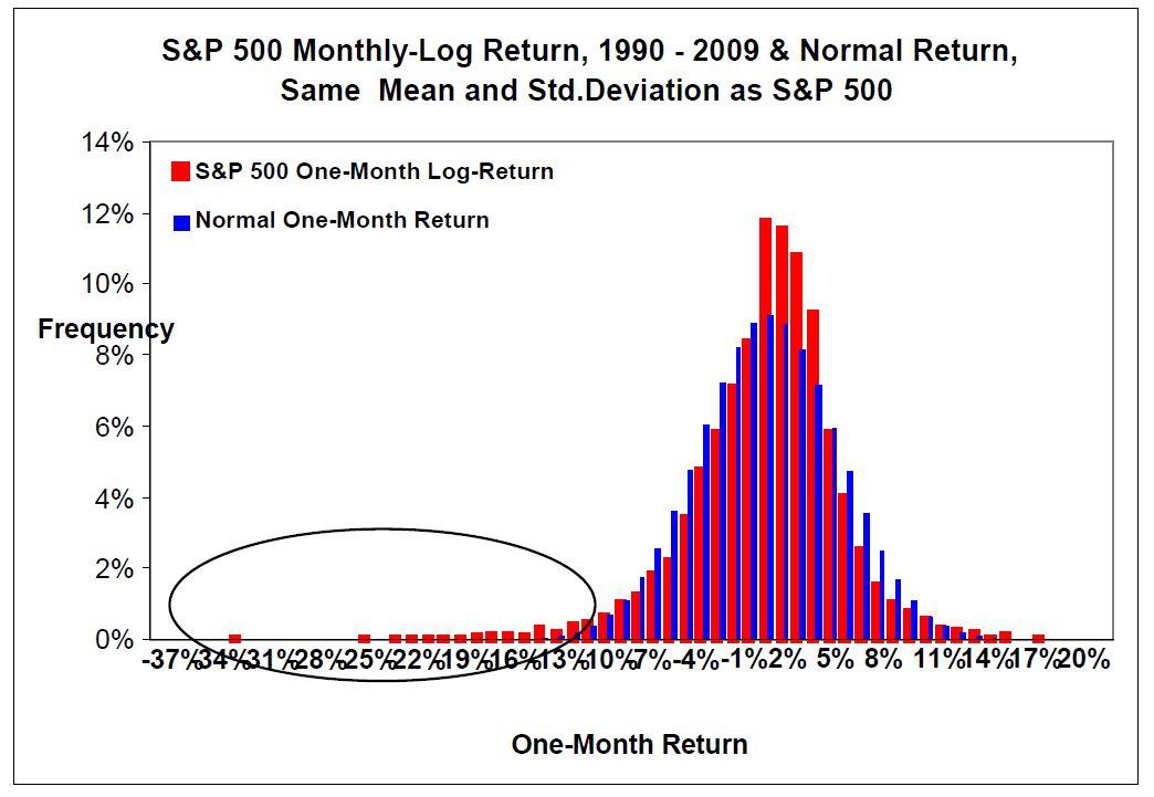 Rozkład stopy zwrotu dla S&P500 w porównaniu z rozkładem normalnym