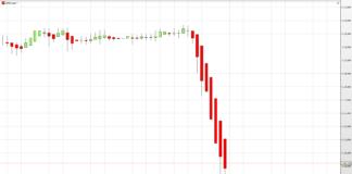 reakcja kursu akcji amazon na cenę