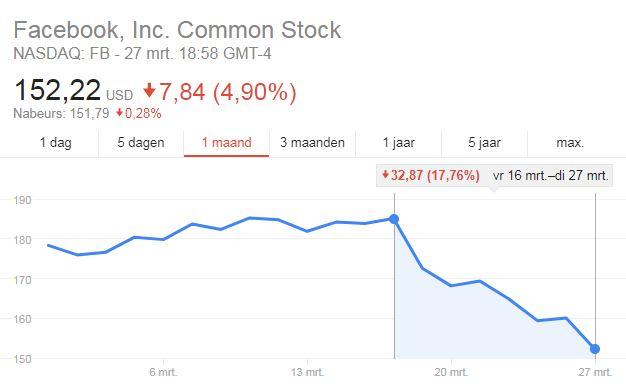 akcje spółki facebook tracą 18 procent po doniesieniach o wycieku danych urzytkowników