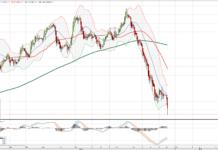 spadki cen ropy naftowej