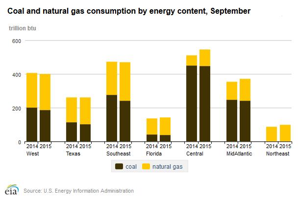 Porównanie zużycia węgla i gazu w produkcji energii