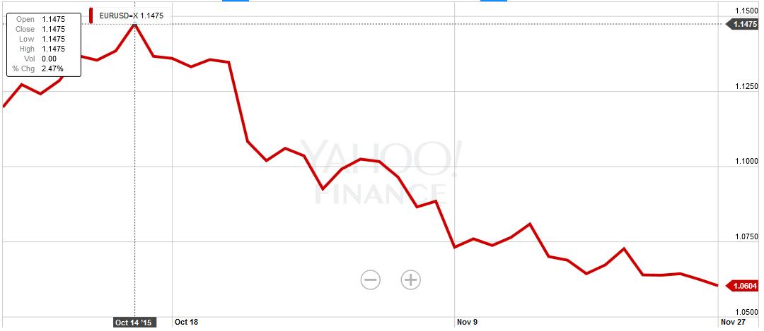 Wykres EUR/USD pokazujący spadek wartości euro w stosunku do dolara w okresie październik - listopad 2015
