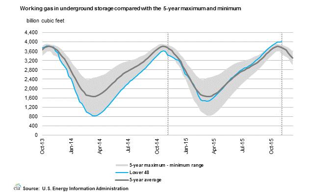 Wykres pokazujący obecny stan zmagazynowanego gazu oraz pięcioletni zakres min max i średnią