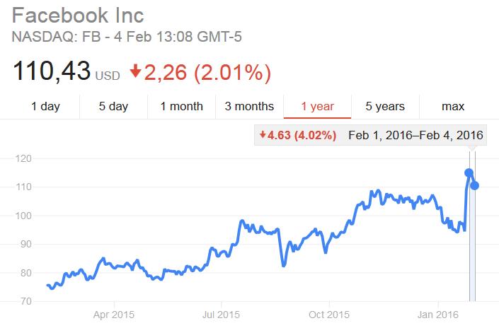 Wykres cen akcji spółki Facebook