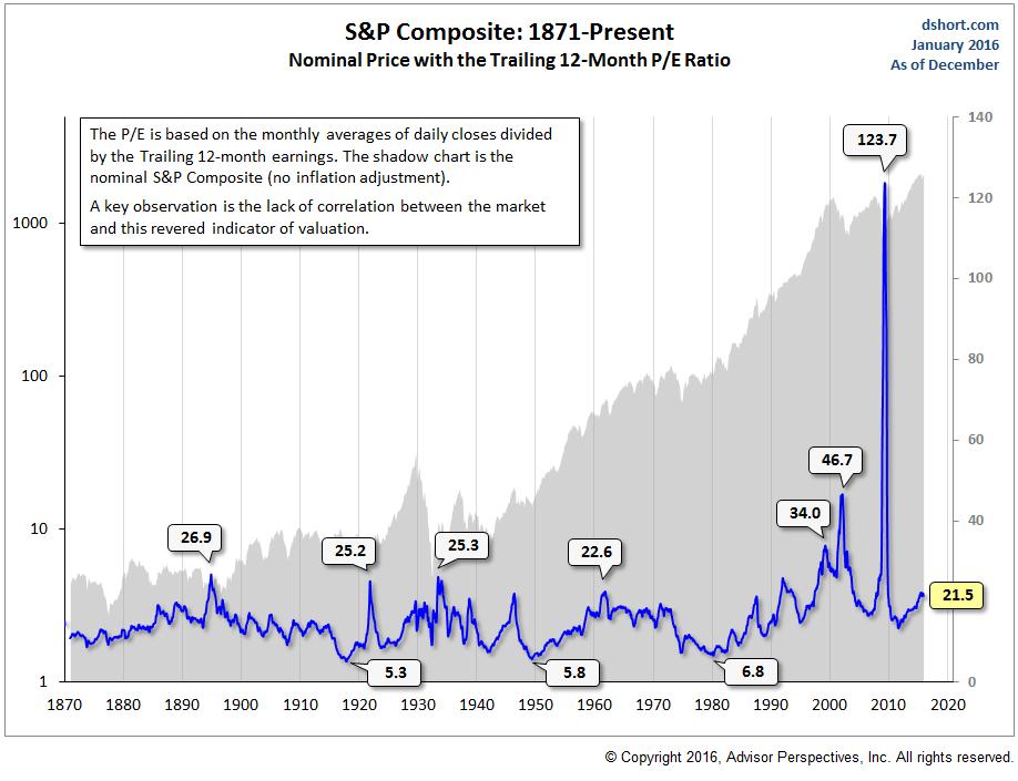 Wycena S&P 500 od 1870 roku do czasów obecnych