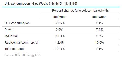 Tabela pokazująca konsumpcję gazu w USA