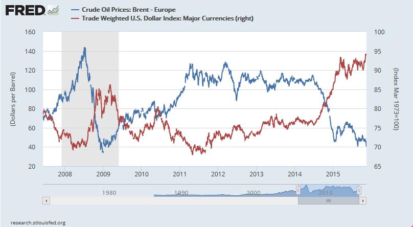 Odwrotna korelacja cen ropy z siłą dolara amerykańskiego