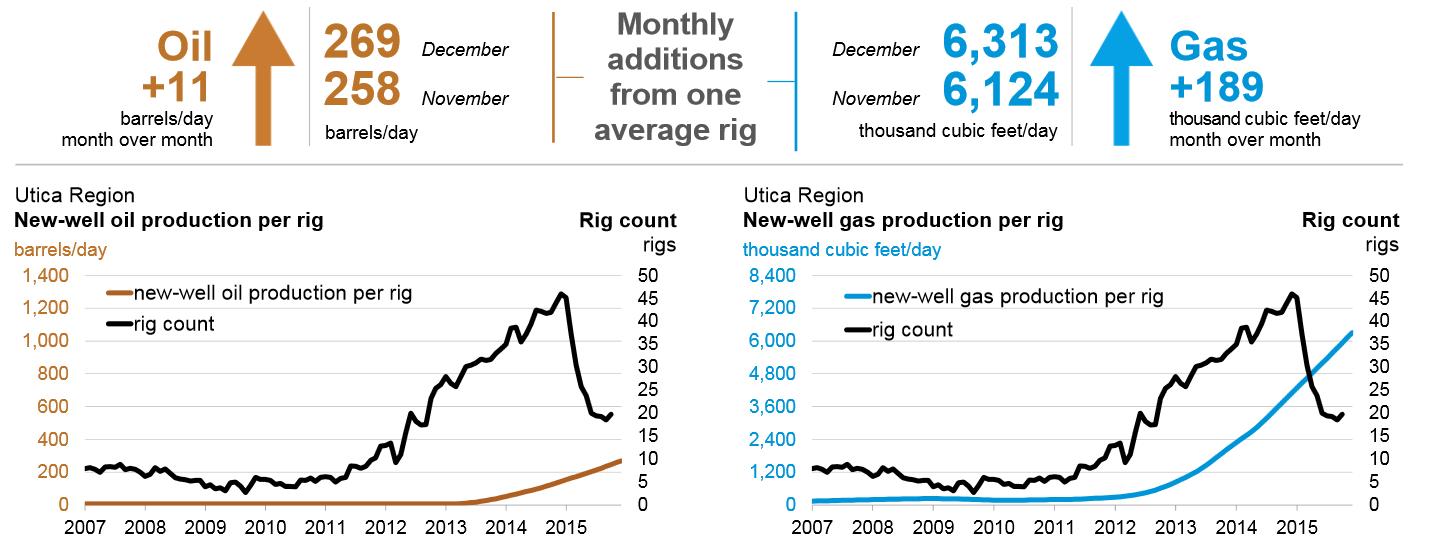 Wykres pokazujący wzrost produkcji mimo malejącej liczby szybów wiertniczych