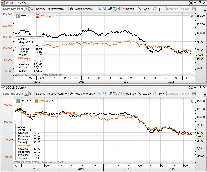 Korelacja akcji spółek wydobywczych z cenami ropy