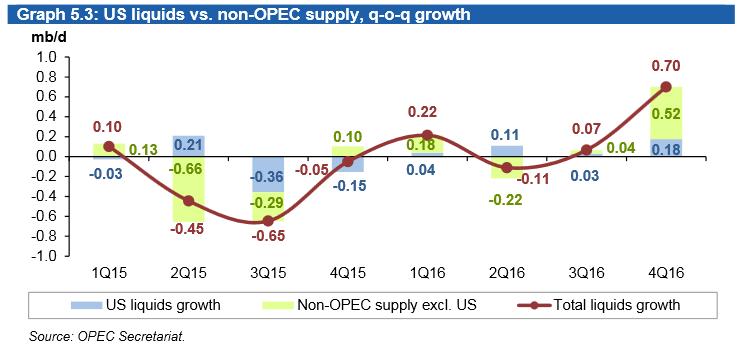 Porównanie podaży ropy naftowej w USA i państwach nie zrzeszonych w OPEC
