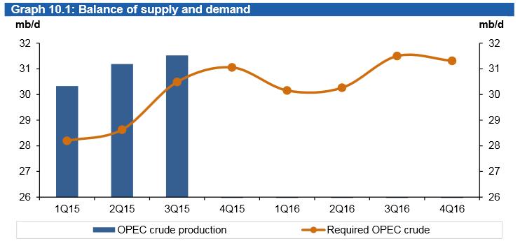 Porównanie spodziewanej i rzeczywistej produkcji ropy przez kraje OPEC