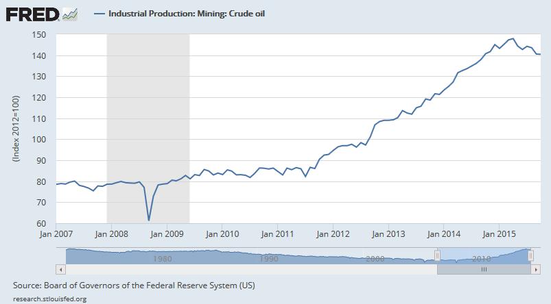 Produkcja ropy w USA od 2007 roku