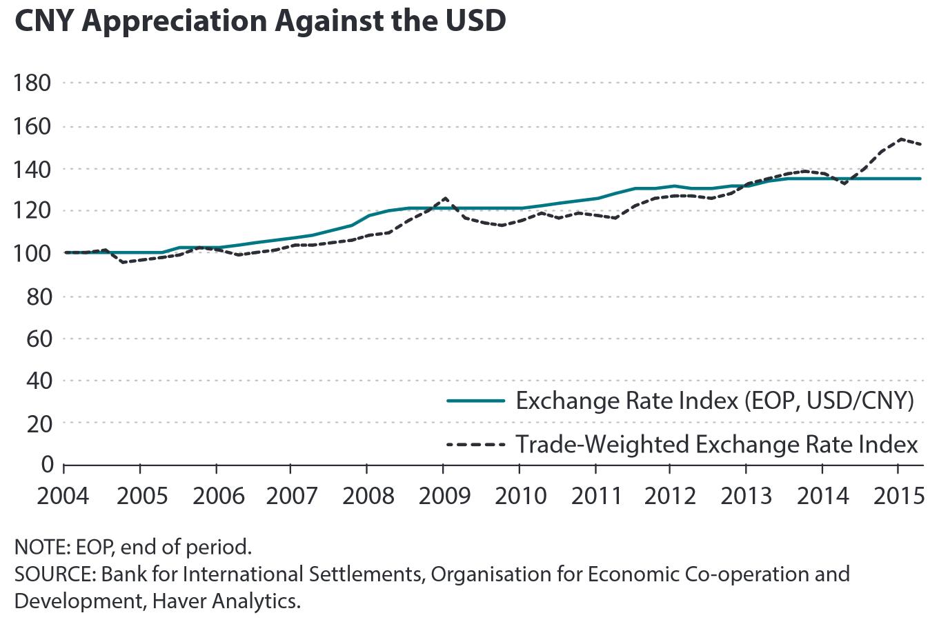 Aprecjacja CNY w stosunku do dolara