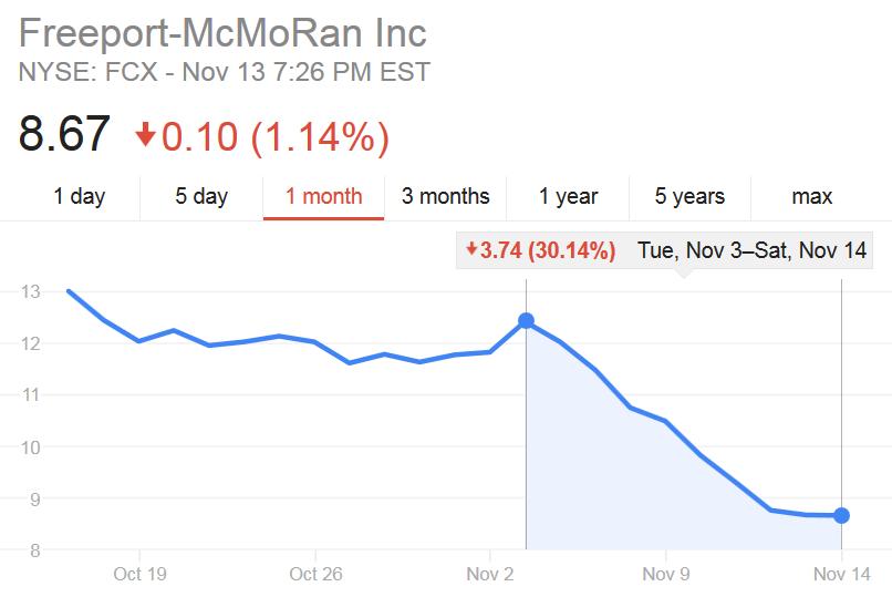 Mocny spadek akcji FCX na początku listopada 2015