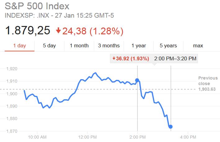 Spadki na S&P 500 po decyzji FED