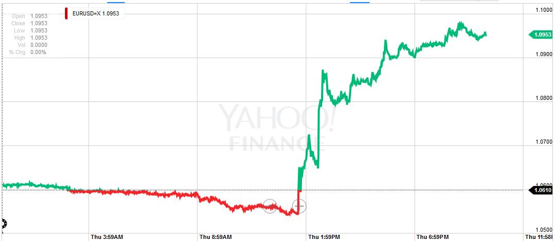 Wykres pokazujący umocnienie euro po decyzji ECB