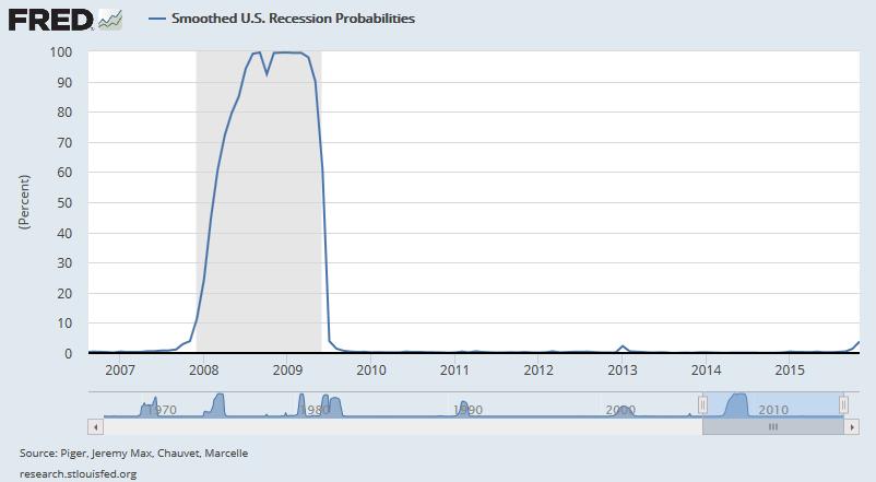 Prawdopodobieństwo recesji w USA